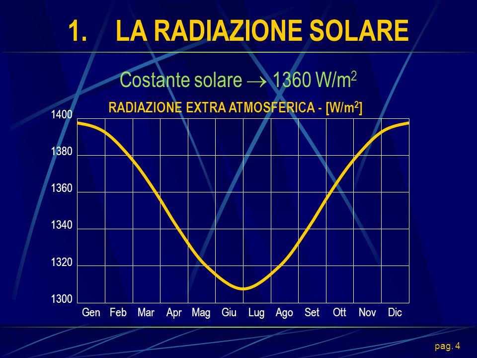 RADIAZIONE EXTRA ATMOSFERICA - [W/m2]